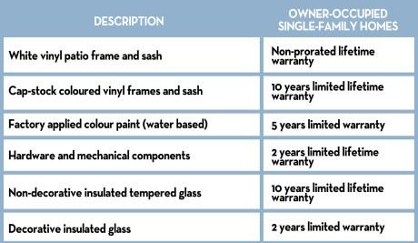 Patio Door - warranty chart