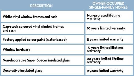 Windows - warranty chart