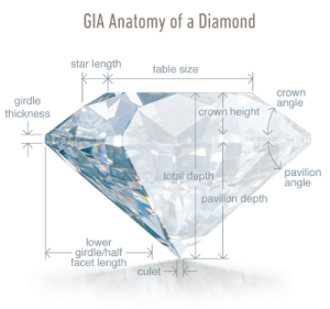 GIA Diamond anatomy chart