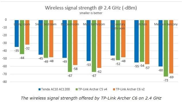 Perbandingan Router AC1200 TP-Link Archer A6 vs Tenda AC10U Signal Strength 2.4Ghz 5