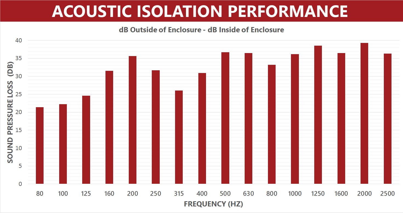Acoustic-Isolation-Performance-Graph---EM-Enclosure