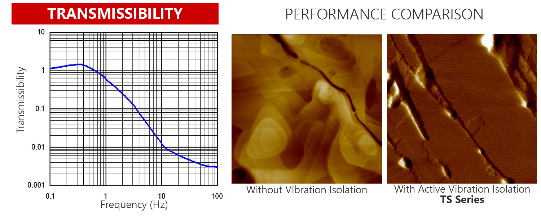 TS-Series-Performance-Graph