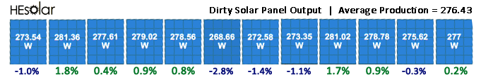 power output from dirty solar panels
