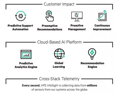 HPE Infosight graphic