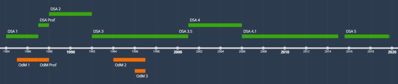Tijdlijn van DSA en OdM