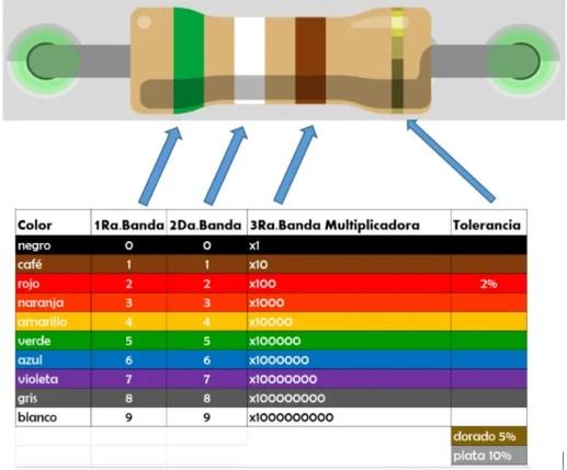 Tabla de código de colores de resistencia