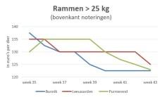 marktgrafiek zwaardere ramlammeren veemarkt Bunnik Leeuwarden Purmerend week 43 2018