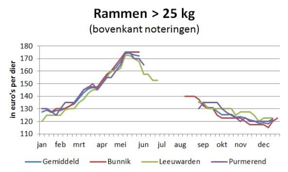 grafiek marktprijzen 2018 rammen boven 25 kg