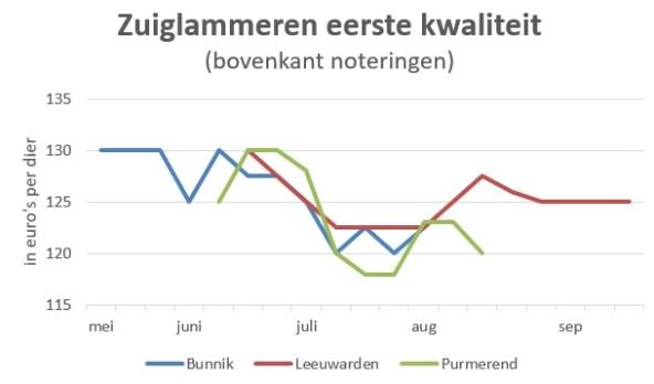 grafiek marktprijzen 2018 zuiglammeren 1e kwaliteit