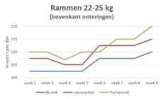 grafiek met marktprijzen rammen 22-25 kg - t/m week 9 2019