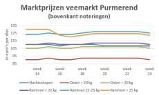Grafiek marktprijzen op veemarkt Purmerend - week 24 2019