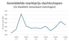 Grafiek met gemiddelde marktprijs van slachtschapen in periode week 26-37 2019