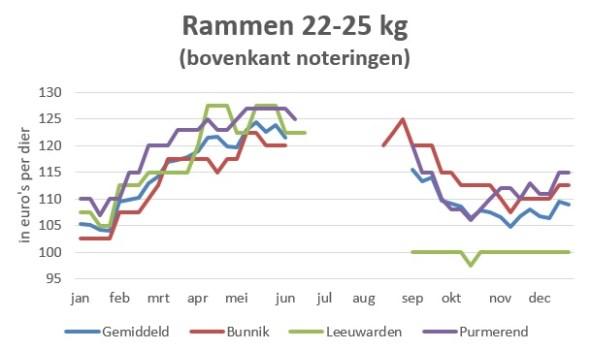 grafiek met marktprijzen van rammen 22 tot 25 kg in 2019
