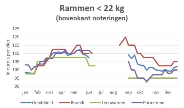 grafiek met marktprijzen van rammen tot 22 kg in 2019