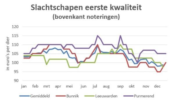 grafiek met marktprijzen van slachtschapen in 2019