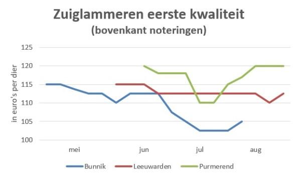 grafiek met marktprijzen zuiglammeren eerste kwaliteit in 2019
