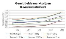 grafiek met gemiddelde marktnoteringen tot week 10 2020