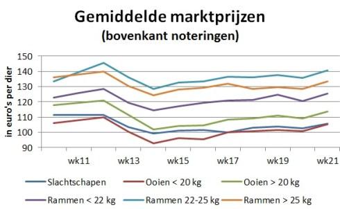 Grafiek met gemiddelde marktprijzen van slachtschapen en slachtlammeren