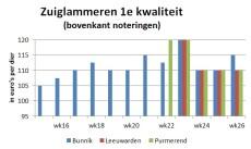 Grafiek toont marktprijzen van zuiglam op veemarkten in Bunnik, Leeuwarden en Purmerend