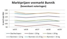 grafiek laat zien dat prijsstijging van week eerder ongedaan wordt gemaakt