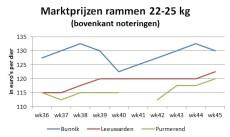 grafiek met rammenprijzen op veemarkten