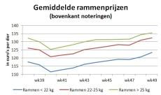 marktgrafiek toont stijgende gemiddelde rammenprijzen sinds begin oktober 2020
