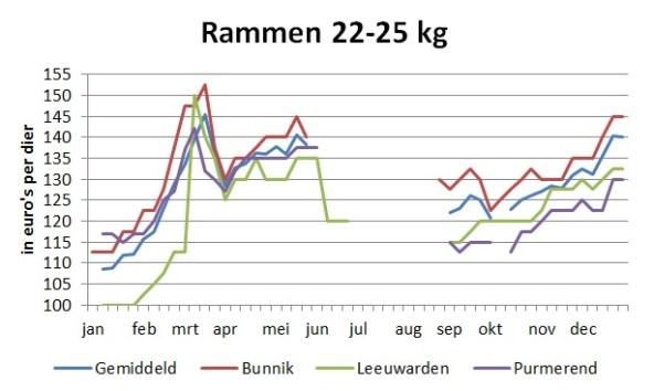 grafiek met marktprijzen van rammen van 22 tot 25 kg