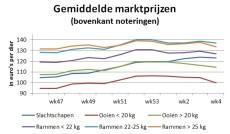 Graafiek toont dalende gemiddelde marktprijzen
