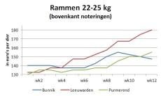 grafiek met marktprijzen van rammen van 22 tot 25 kg op veemarkten in Bunnik, Leeuwarden en Purmerend