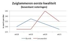 grafiek toont dalende marktprijzen van zuiglammeren