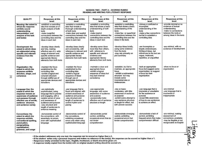 85 Ap Rhetorical Analysis Rubric The Rubric Revolution