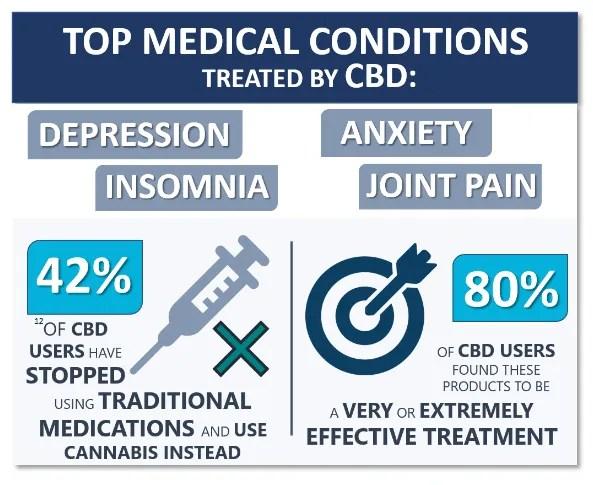 Causes de l'utilisation du CBD