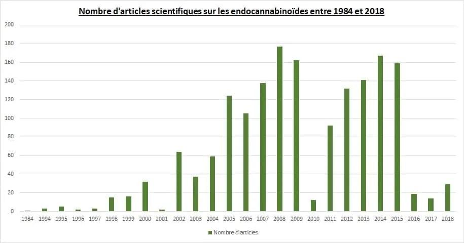 Les études scientifiques sur les cannabinoïdes ne cessent de croître
