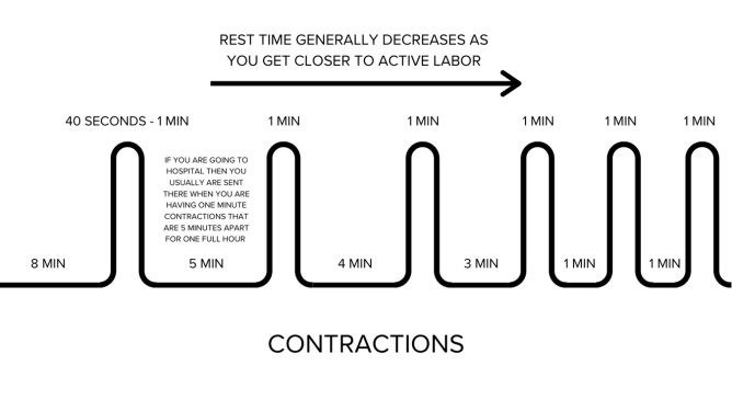 how to have a natural labor contraction chart