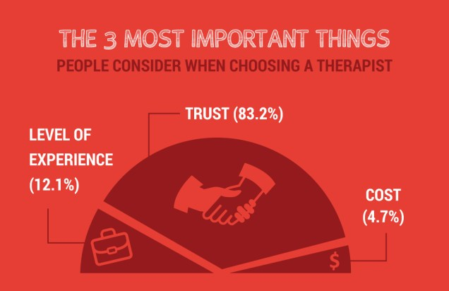 Therapist Trust Infographic