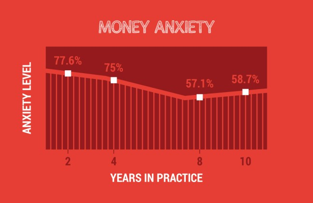 money anxiety