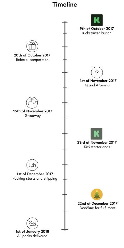 Solosocks Socks Timeline