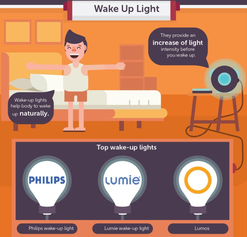 SleepWell Wake up Light