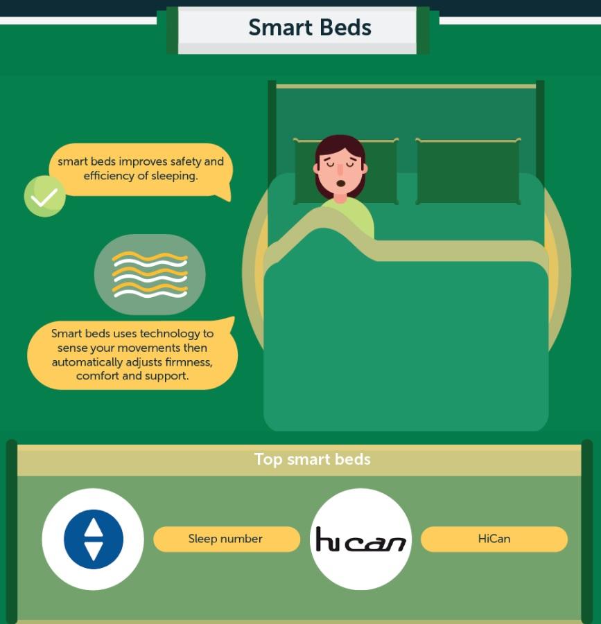 Sleepwell Smartbeds