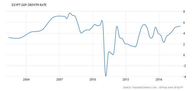 Egypt GDP growth rate 2002-2017