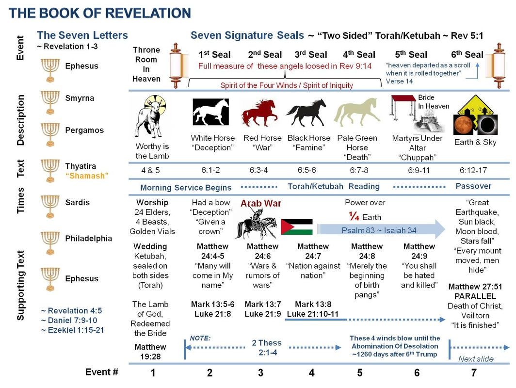 ~ DIAGRAM 1 ~  Learn REVELATION with a Hebrew Perspective