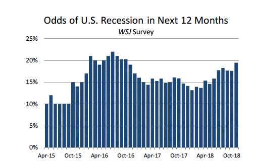 recession odds for 2019