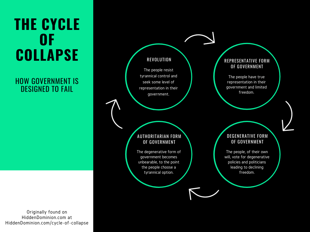 the cycle of collapse