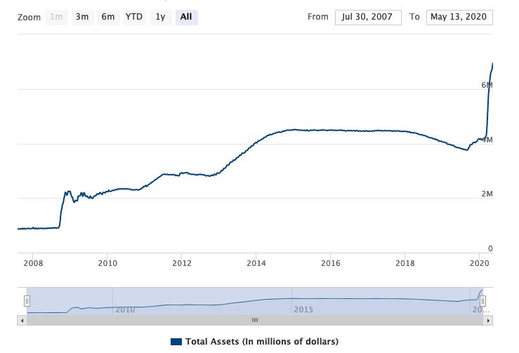 Fed's Quantitative Easing