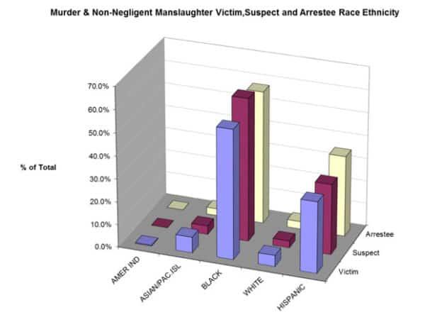 Police Racism Statistics