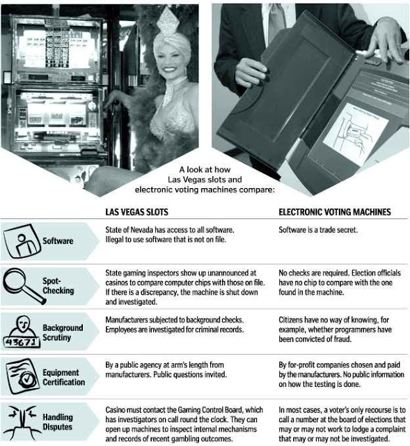 Voter Machines Versus Slot Machines