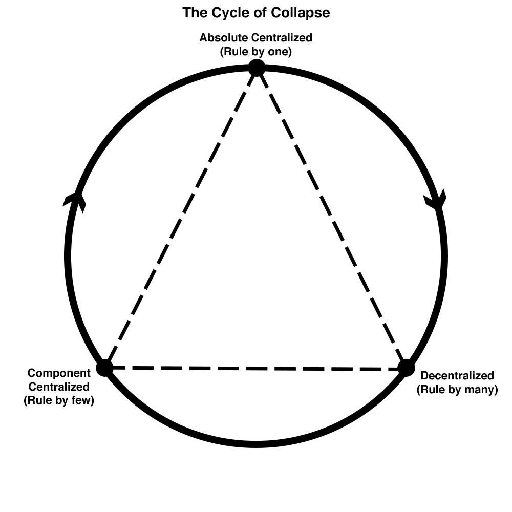 cycle of collapse