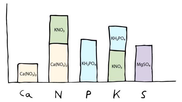 gráfica mostrando varias sales aportando el mismo elemento