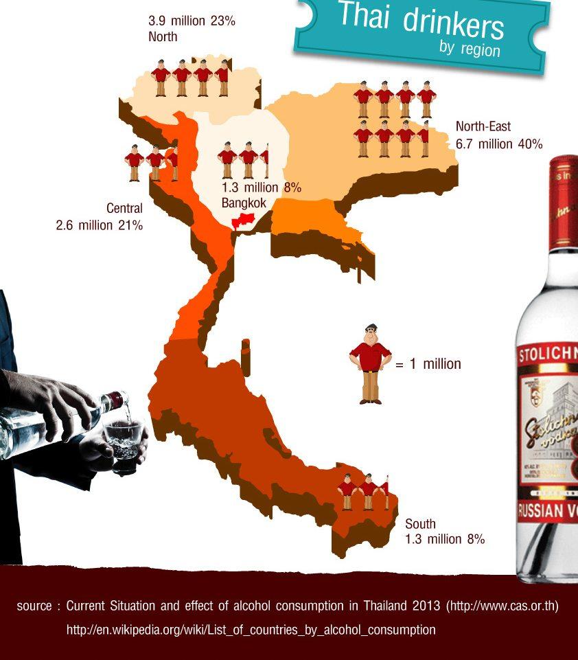 Thai is een alcoholist