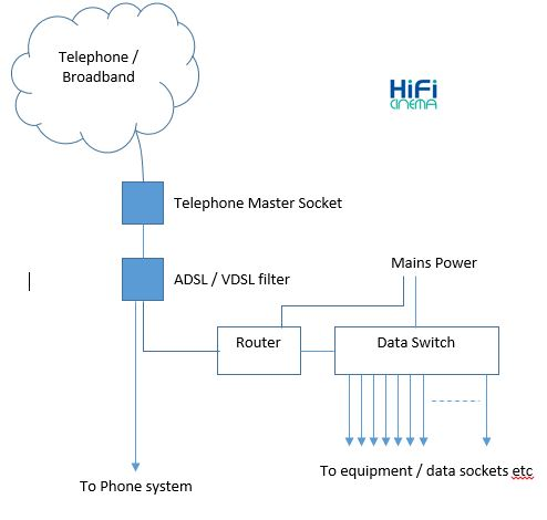 wiring for home data and telephone » hifi cinema